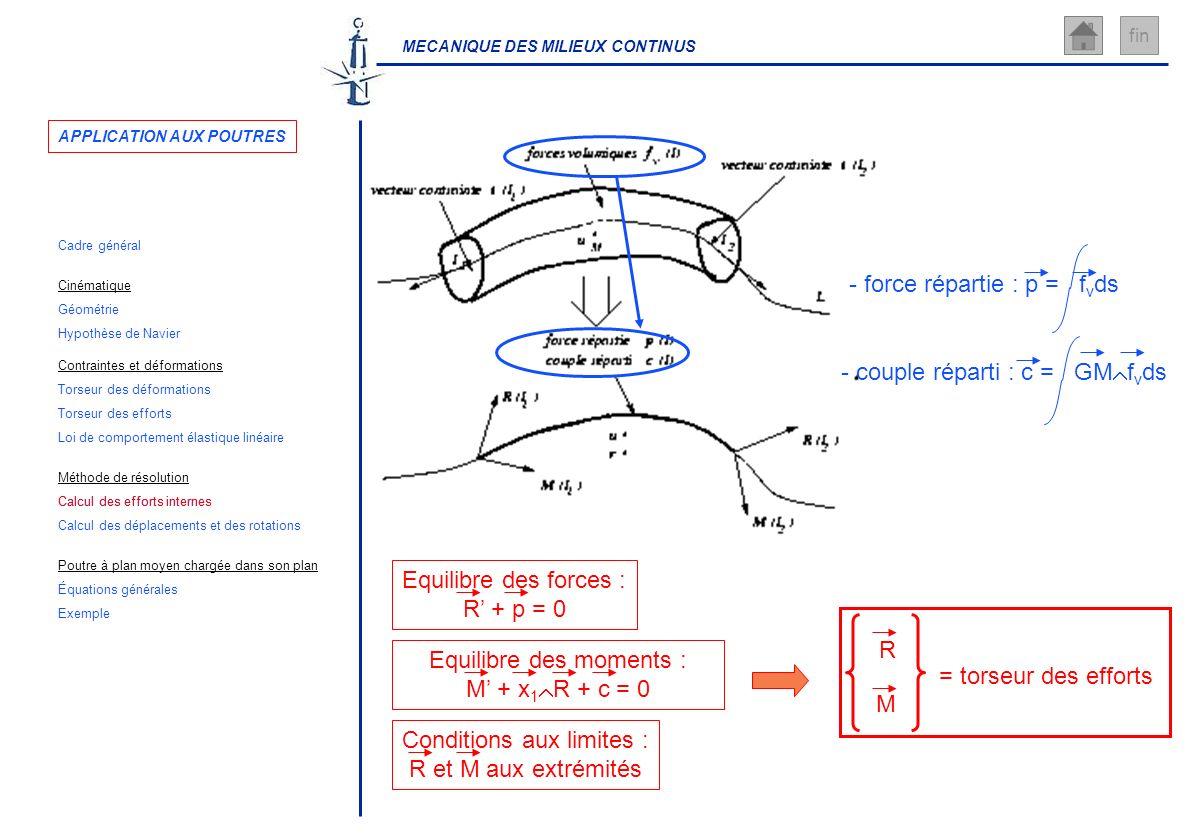 MECANIQUE DES MILIEUX CONTINUS fin - couple réparti : c = GM f v ds - force répartie : p = f v ds R M = torseur des efforts Conditions aux limites : R