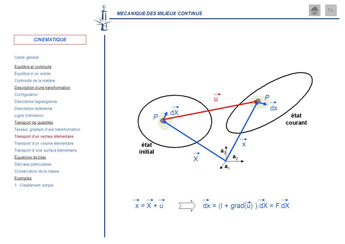 MECANIQUE DES MILIEUX CONTINUS fin dX dx dx = (I + grad(u) ).dX = F.dX P x P X u x = X + u CINEMATIQUE Cadre général Équilibre d un solide Configurati