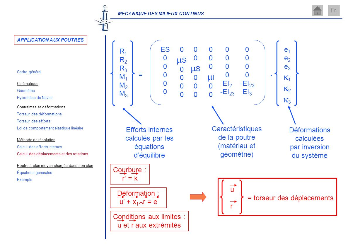 MECANIQUE DES MILIEUX CONTINUS fin R1R2R3M1M2M3R1R2R3M1M2M3 e 1 e 2 e 3 1 2 3 =. ES 0 S 0 S 0 I 0 EI 2 -EI 23 0 -EI 23 EI 3 Efforts internes calculés