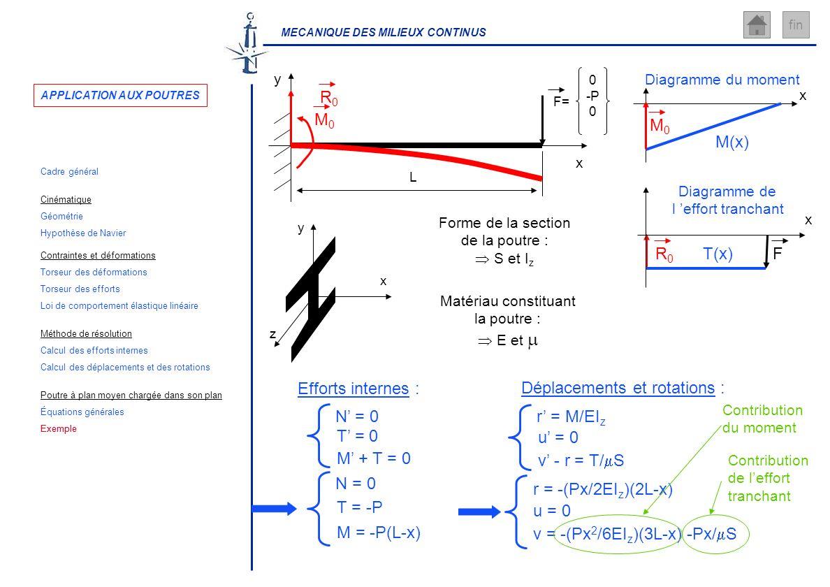 MECANIQUE DES MILIEUX CONTINUS fin L x y F= 0 -P 0 x y z Forme de la section de la poutre : S et I z Matériau constituant la poutre : E et N = 0 T = 0
