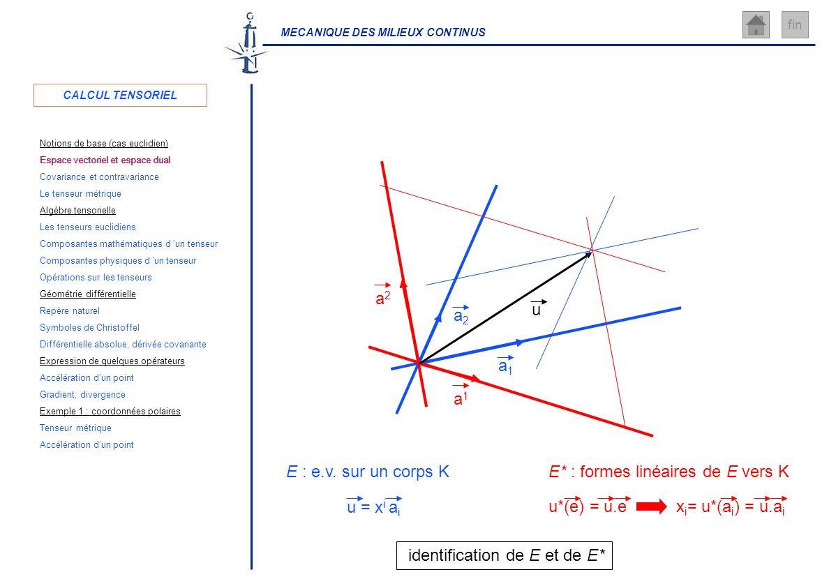 MECANIQUE DES MILIEUX CONTINUS fin E : e.v. sur un corps K a1a1 a2a2 E* : formes linéaires de E vers K a2a2 a1a1 u u = x i a i u*(e) = u.e x i = u*(a