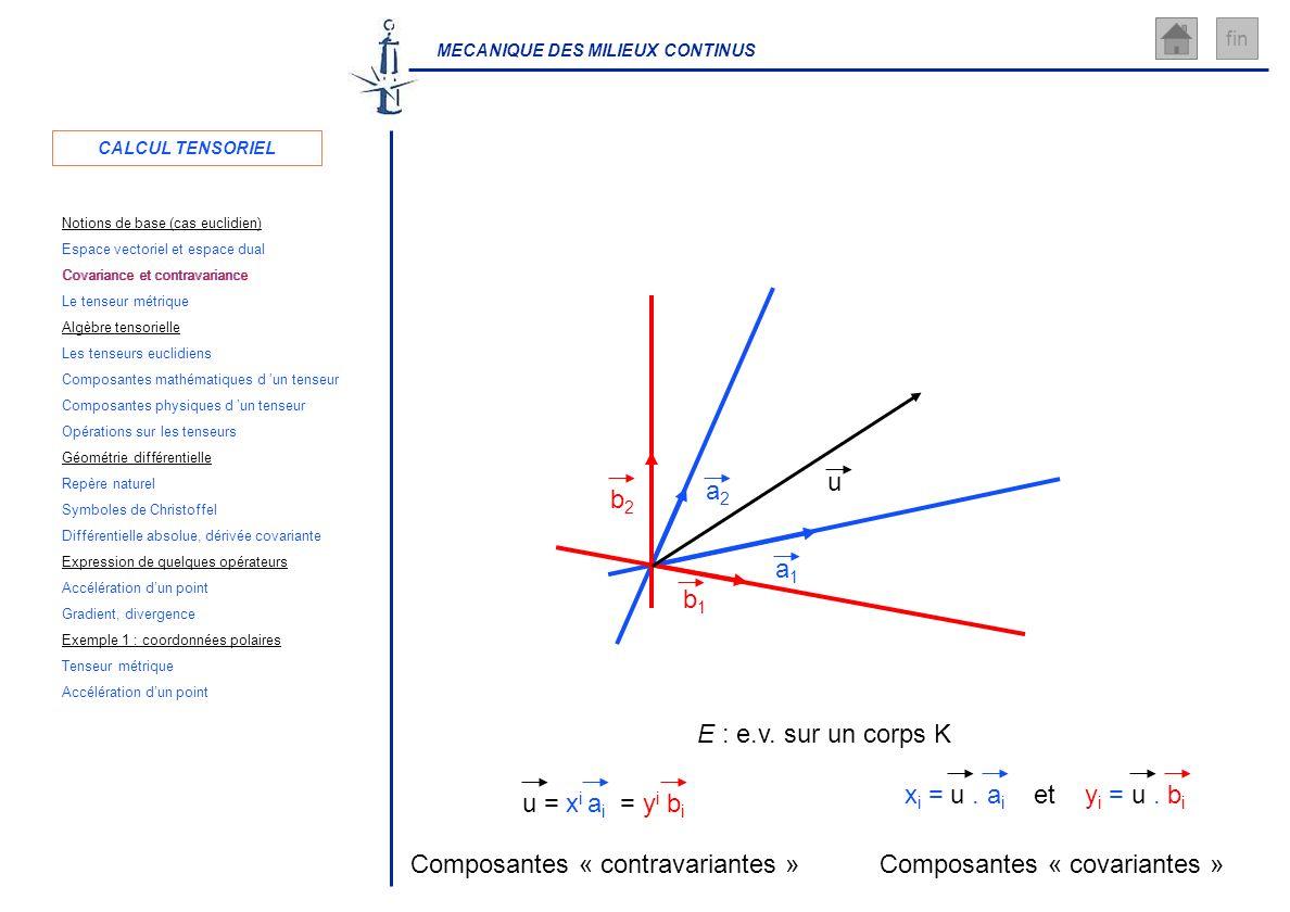 MECANIQUE DES MILIEUX CONTINUS fin E : e.v. sur un corps K a1a1 a2a2 b1b1 b2b2 u u = x i a i = y i b i Composantes « contravariantes » x i = u. a i et
