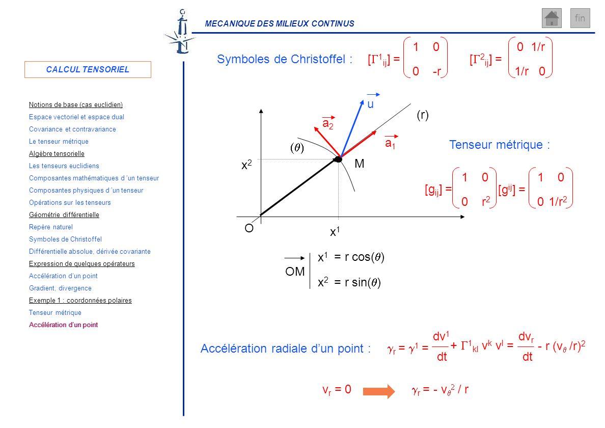 MECANIQUE DES MILIEUX CONTINUS fin [ 1 ij ] = 10 0-r 01/r [ 2 ij ] = 0 Symboles de Christoffel : v r = 0 r = - v / r Accélération radiale dun point :