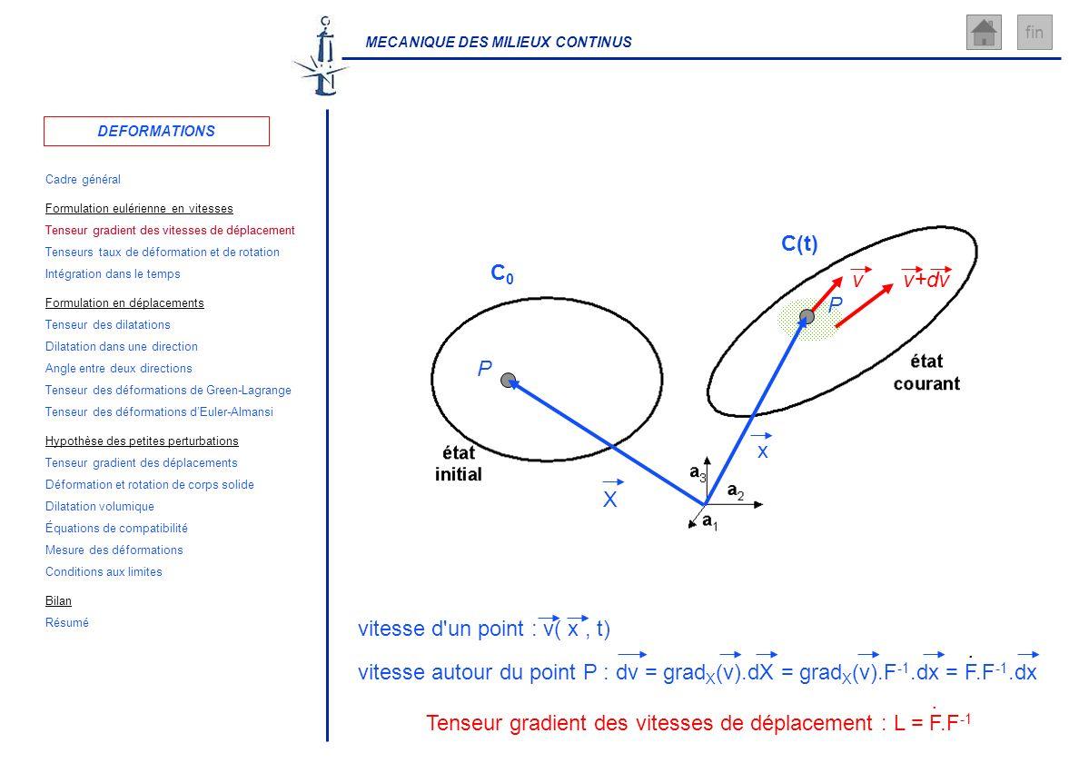 MECANIQUE DES MILIEUX CONTINUS fin vitesse d'un point : v( x, t) v P x C(t) P X C0C0 vitesse autour du point P : dv = grad X (v).dX = grad X (v).F -1.