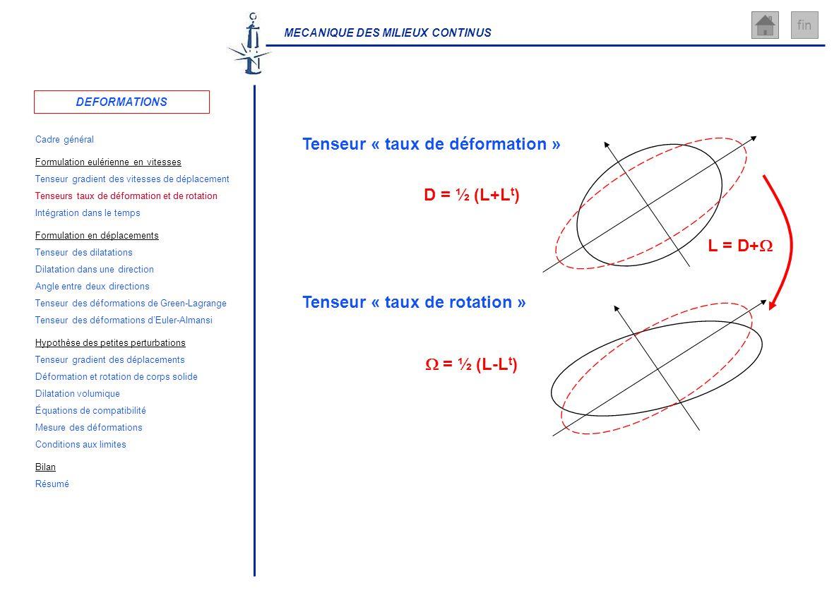 MECANIQUE DES MILIEUX CONTINUS fin Tenseur « taux de déformation » D = ½ (L+L t ) Tenseur « taux de rotation » = ½ (L-L t ) L = D+ DEFORMATIONS Cadre