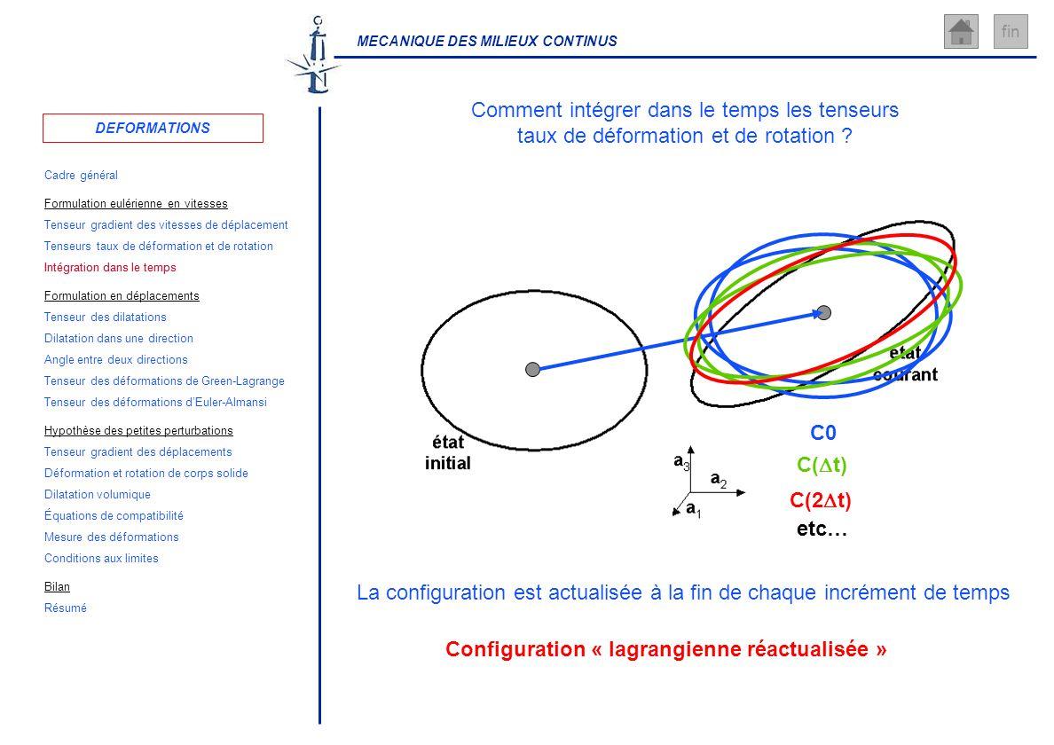 MECANIQUE DES MILIEUX CONTINUS fin Comment intégrer dans le temps les tenseurs taux de déformation et de rotation ? C0 C( t) C(2 t) etc… La configurat