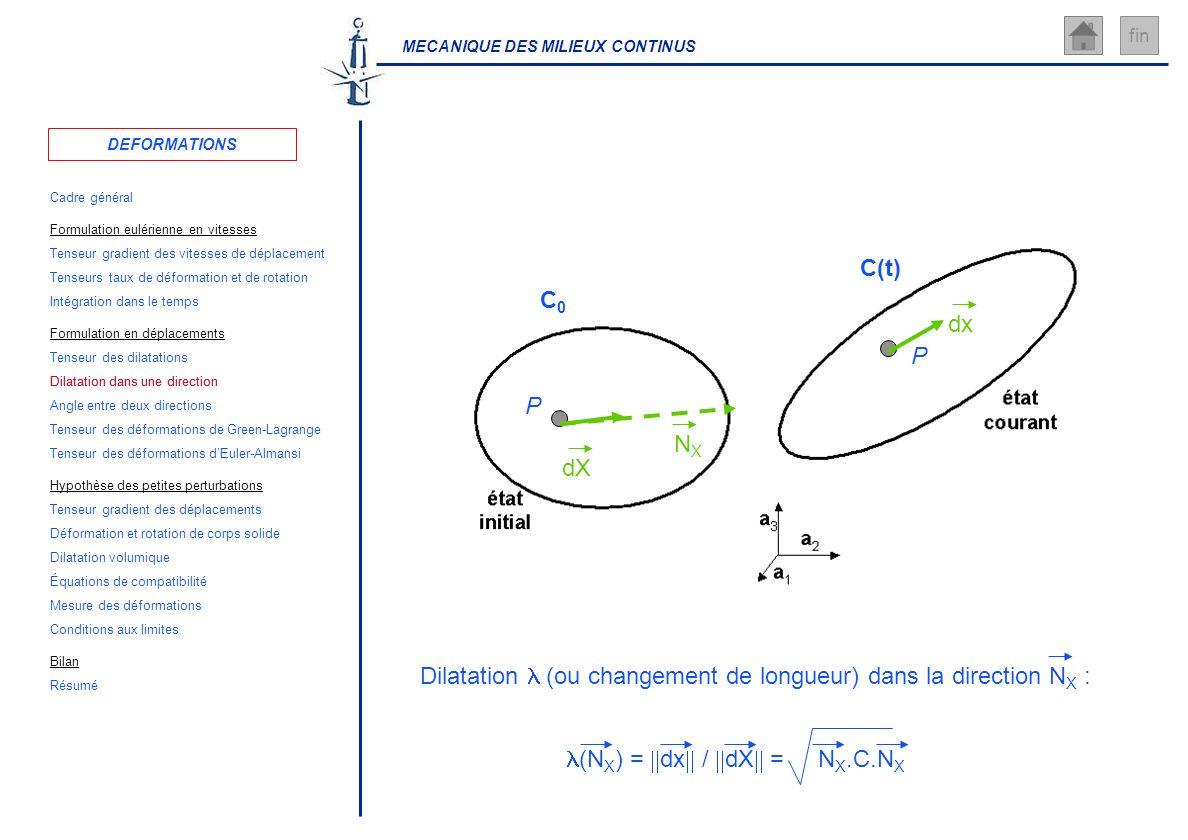 MECANIQUE DES MILIEUX CONTINUS fin P C0C0 P C(t) dx dX NXNX (N X ) = dx / dX = N X.C.N X Dilatation (ou changement de longueur) dans la direction N X