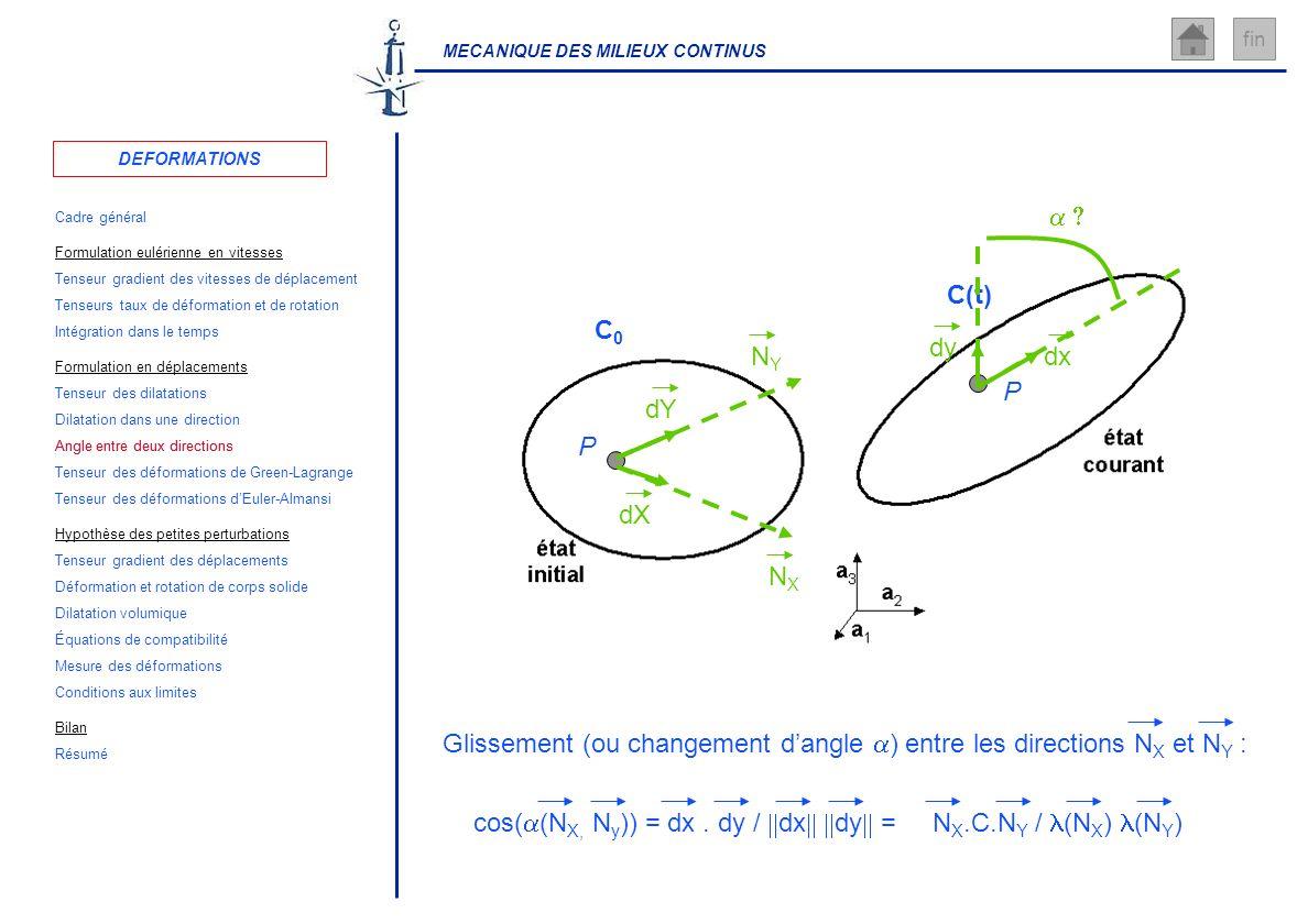 MECANIQUE DES MILIEUX CONTINUS fin P C0C0 P C(t) dx dy dX dY NXNX NYNY Glissement (ou changement dangle ) entre les directions N X et N Y : cos( (N X,