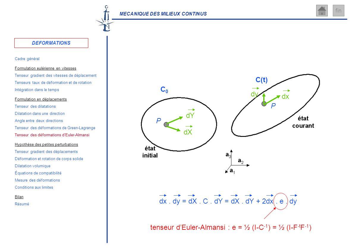 MECANIQUE DES MILIEUX CONTINUS fin tenseur dEuler-Almansi : e = ½ (I-C -1 ) = ½ (I-F -t F -1 ) P C0C0 P C(t) dx dy dX dY dx. dy = dX. C. dY = dX. dY +