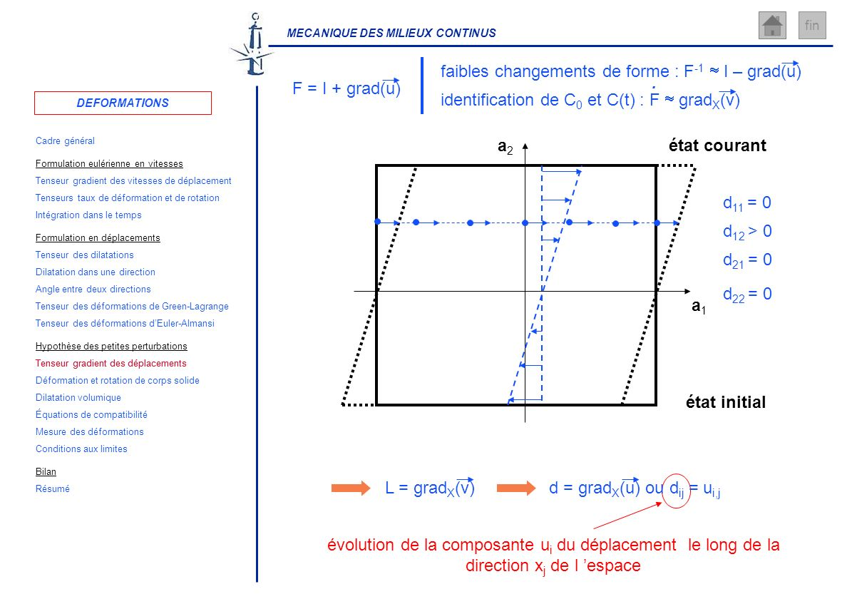 MECANIQUE DES MILIEUX CONTINUS fin évolution de la composante u i du déplacement le long de la direction x j de l espace a1a1 a2a2 état initial d = gr