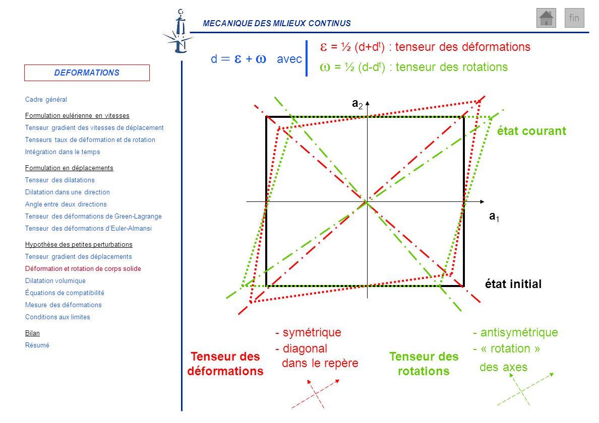 MECANIQUE DES MILIEUX CONTINUS fin - symétrique - diagonal dans le repère - antisymétrique - « rotation » des axes a1a1 a2a2 état initial état courant