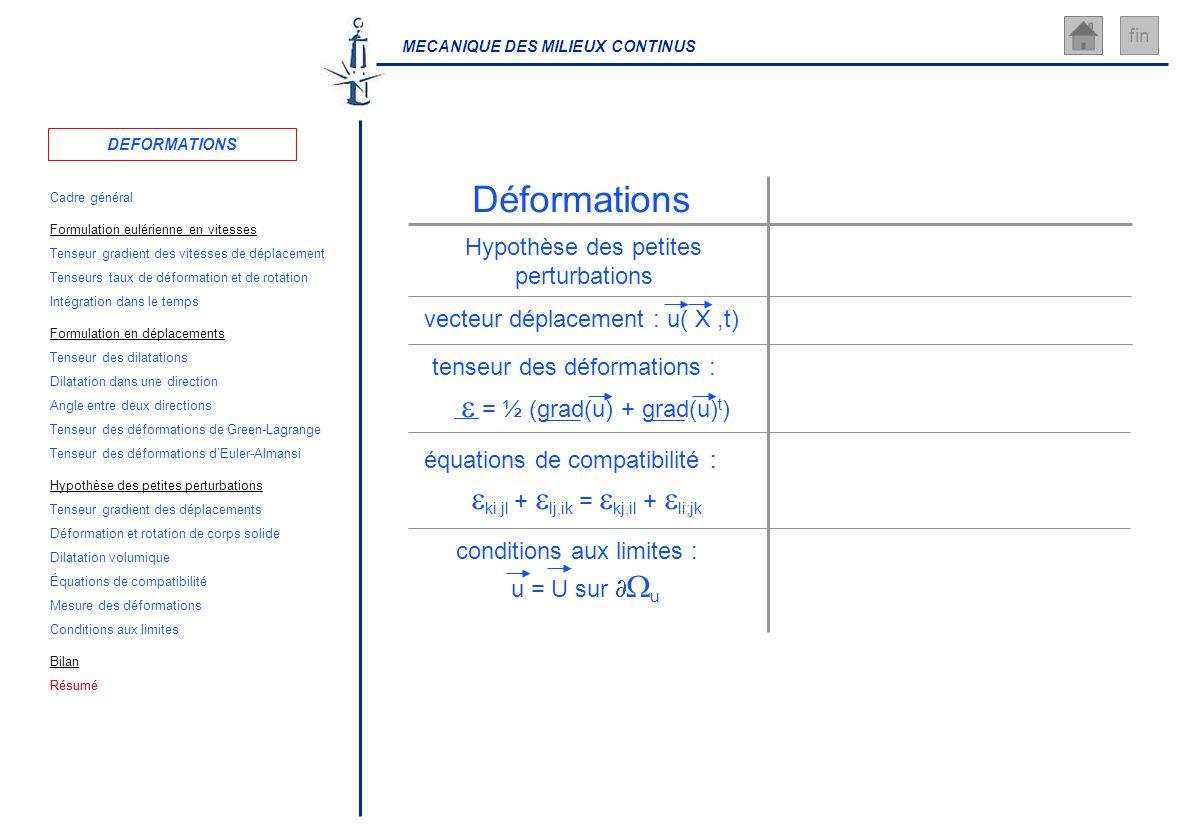 MECANIQUE DES MILIEUX CONTINUS fin Déformations Hypothèse des petites perturbations équations de compatibilité : ki,jl + lj,ik = kj,il + li;jk vecteur