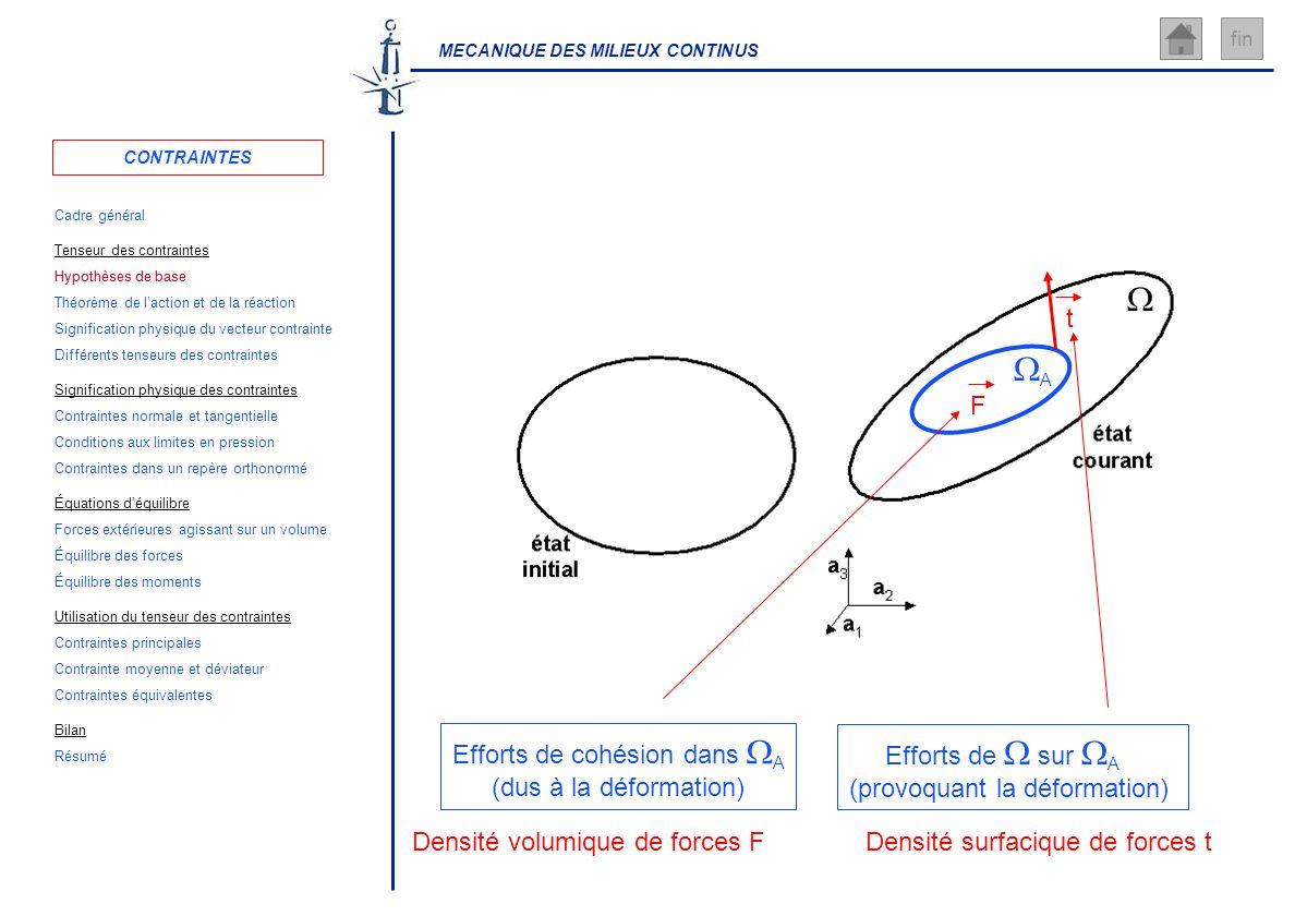 MECANIQUE DES MILIEUX CONTINUS fin Efforts de cohésion dans A (dus à la déformation) Efforts de sur A (provoquant la déformation) A Densité surfacique