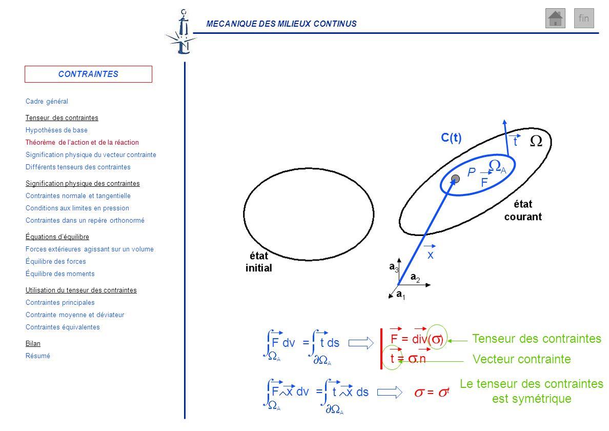 MECANIQUE DES MILIEUX CONTINUS fin Vecteur contrainteTenseur des contraintes Le tenseur des contraintes est symétrique F dv = t ds A A P x C(t) F A t
