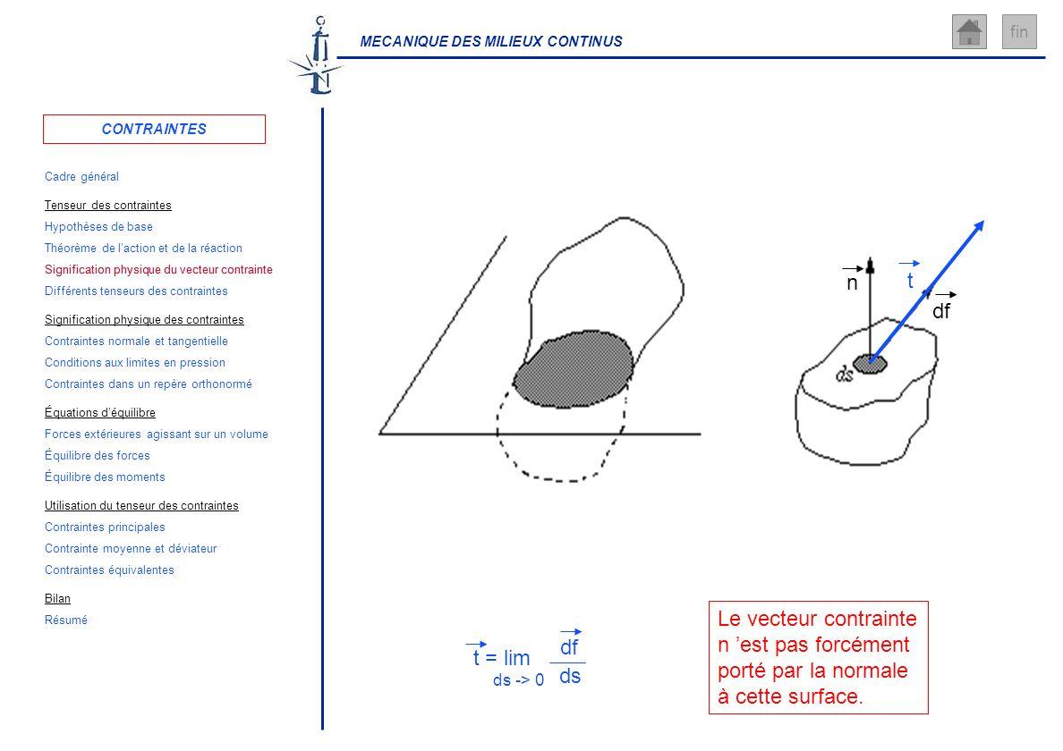 MECANIQUE DES MILIEUX CONTINUS fin Le vecteur contrainte n est pas forcément porté par la normale à cette surface. n df t t = lim ds -> 0 df ds CONTRA