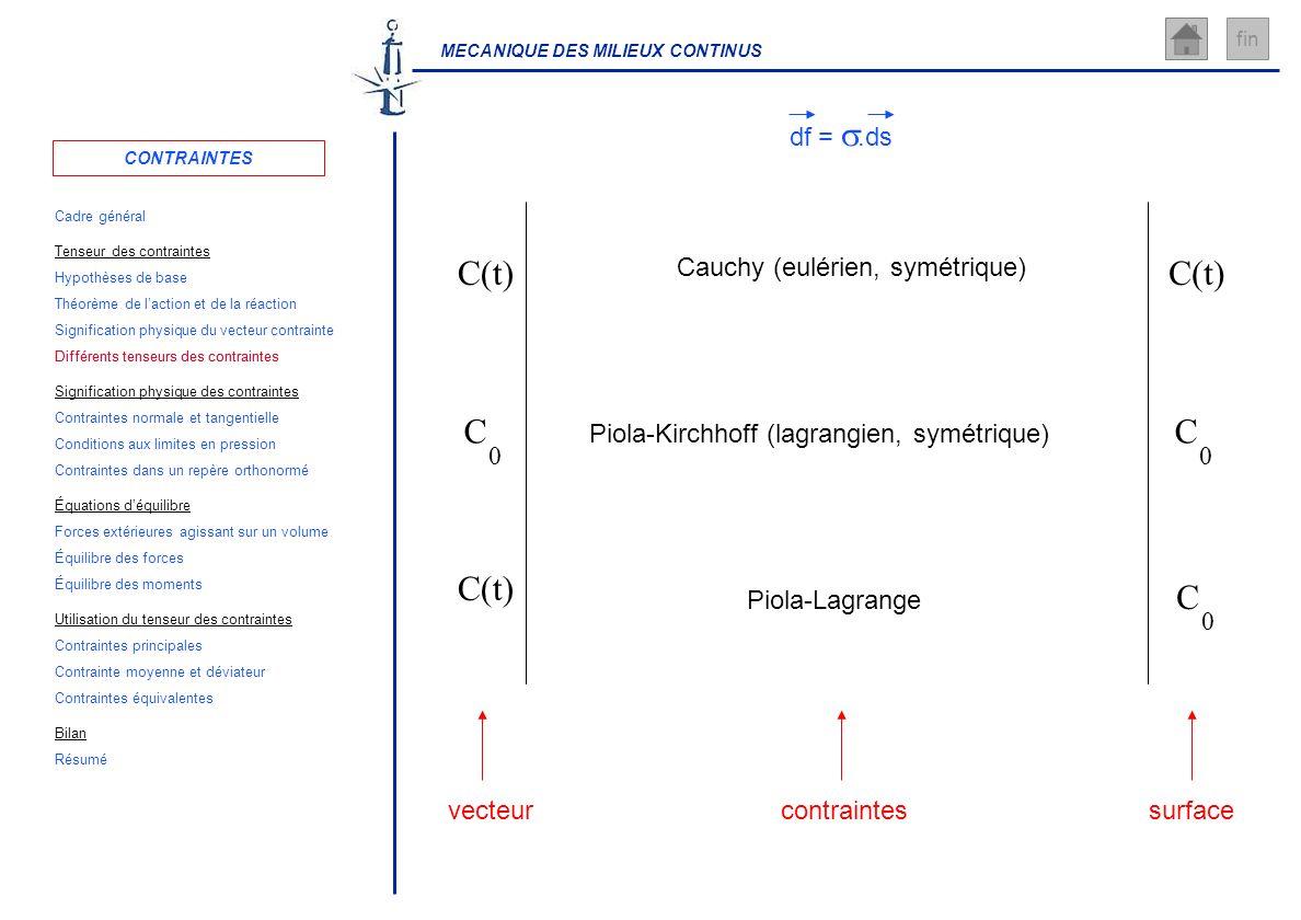 MECANIQUE DES MILIEUX CONTINUS fin surface contraintes vecteur C(t) C 0 C 0 C 0 Cauchy (eulérien, symétrique) Piola-Kirchhoff (lagrangien, symétrique)