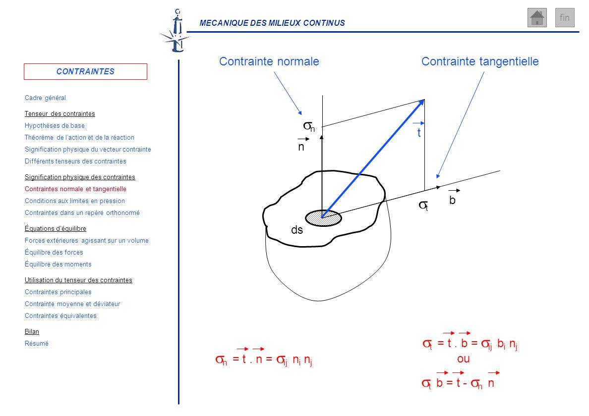 MECANIQUE DES MILIEUX CONTINUS fin n ds t Contrainte normale n Contrainte tangentielle b t n = t. n = ij n i n j t = t. b = ij b i n j ou t b = t - n