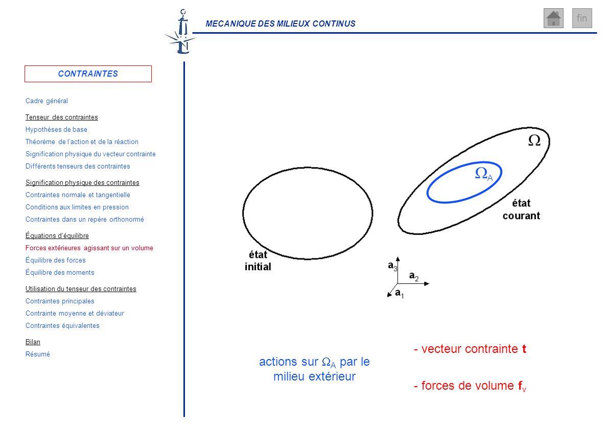 MECANIQUE DES MILIEUX CONTINUS fin actions sur A par le milieu extérieur - vecteur contrainte t - forces de volume f v A CONTRAINTES Cadre général Hyp
