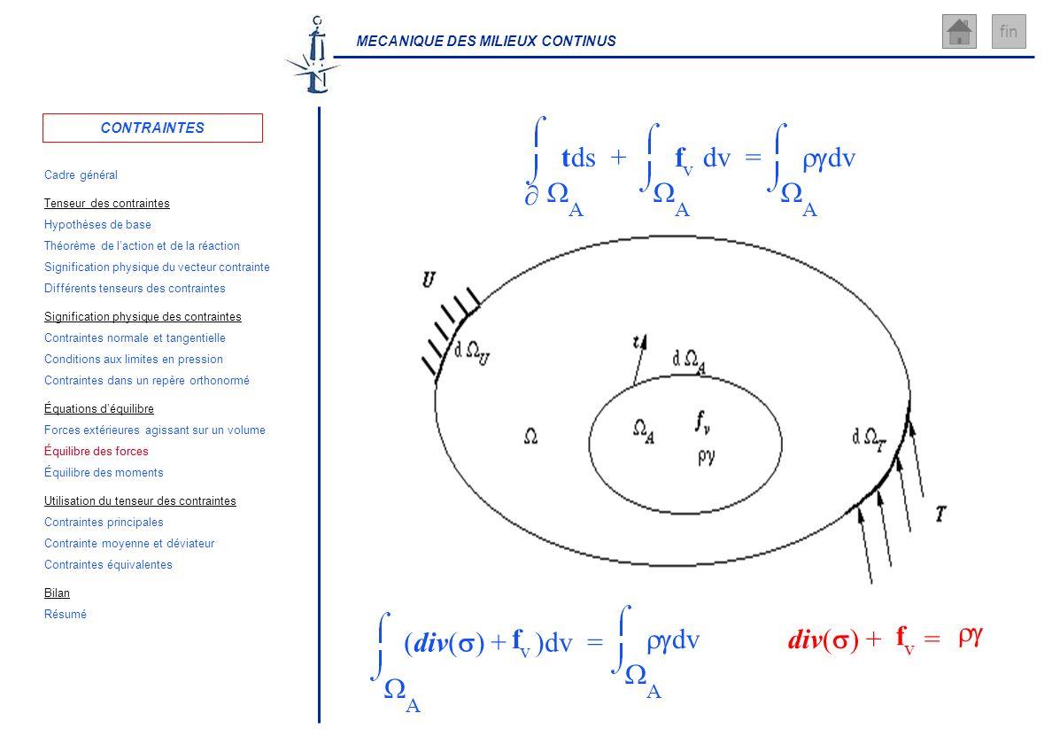 MECANIQUE DES MILIEUX CONTINUS fin = A dv + A f v dv A tds A (div( ) + )dv = f v A dv div( ) + = f v CONTRAINTES Cadre général Hypothèses de base Sign