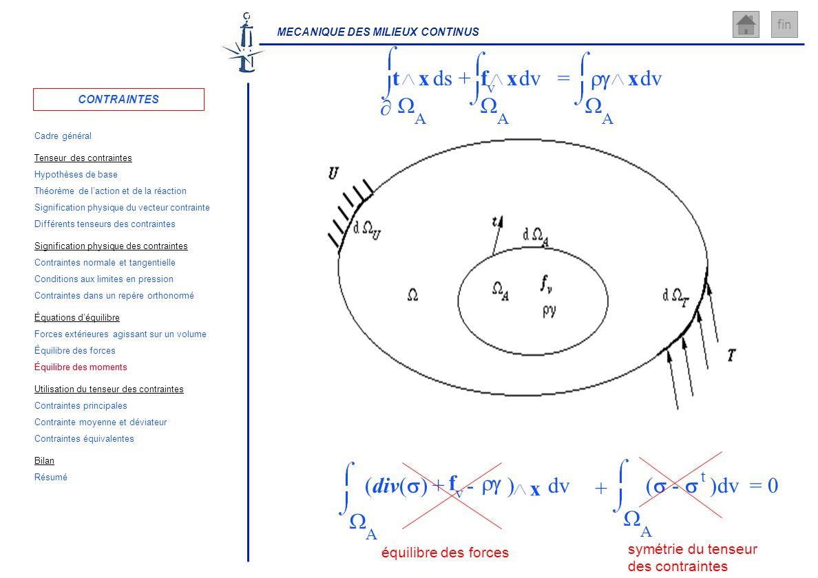 MECANIQUE DES MILIEUX CONTINUS fin A t ds x= A dv x+ A f v dvx A (div( ) + - ) dv f v x ( - dv = 0 t A + équilibre des forces symétrie du tenseur des