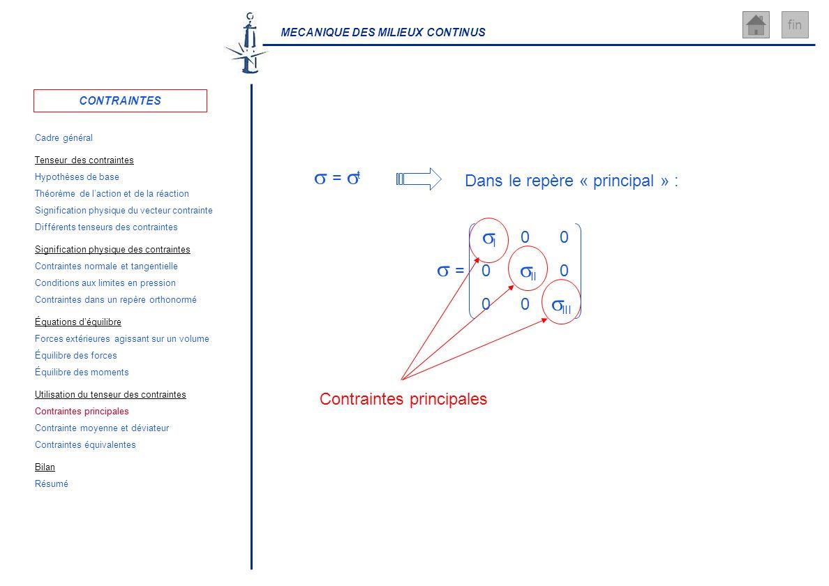MECANIQUE DES MILIEUX CONTINUS fin = t Dans le repère « principal » : Contraintes principales III = I II 00 00 00 CONTRAINTES Cadre général Hypothèses