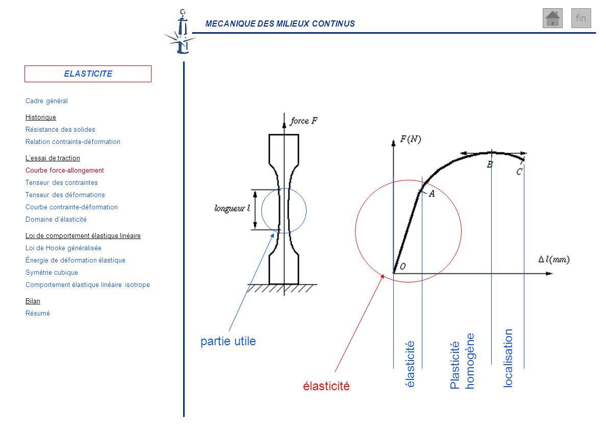 MECANIQUE DES MILIEUX CONTINUS fin partie utile élasticité Plasticité homogène localisation élasticité ELASTICITE Cadre général Résistance des solides