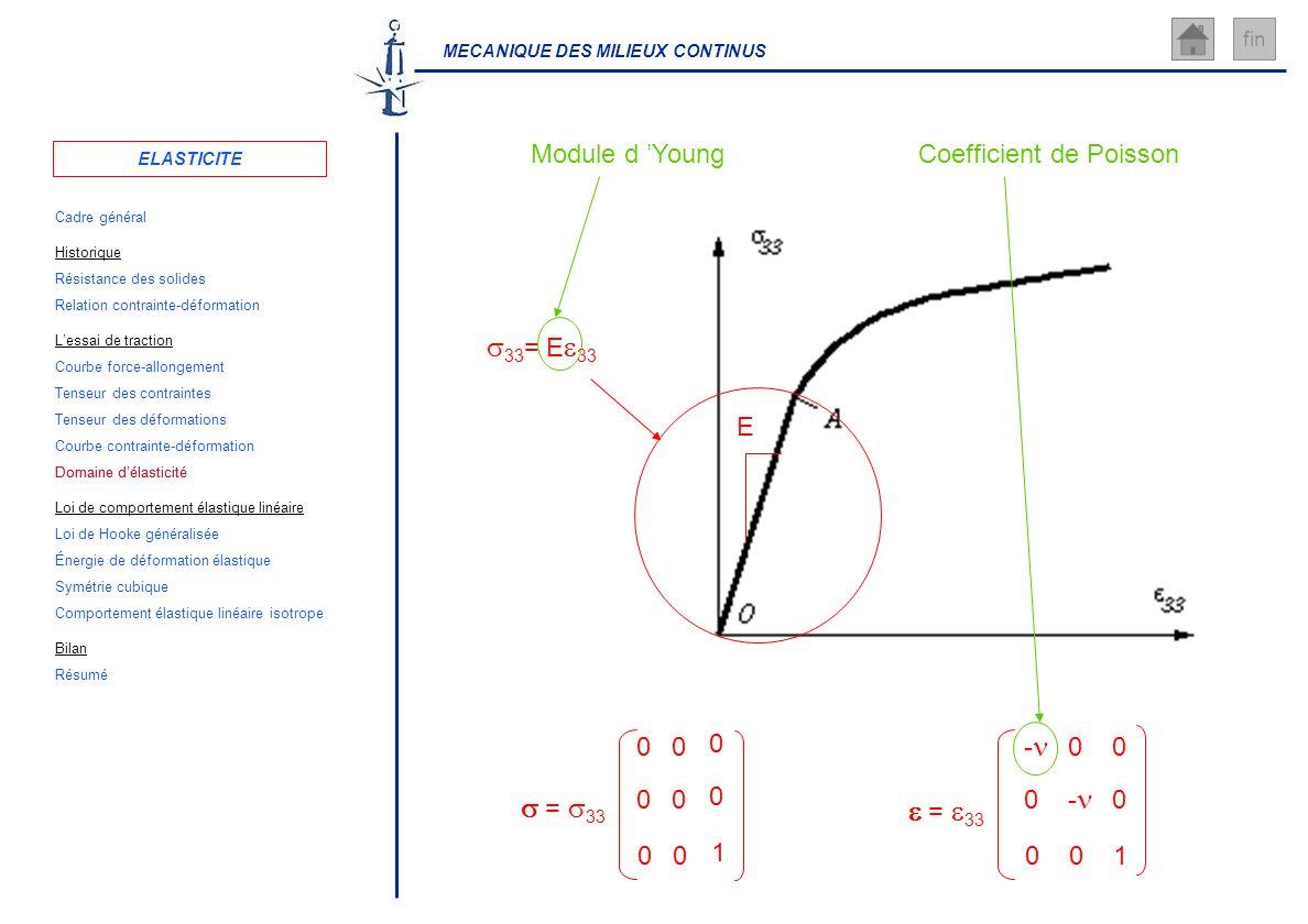 MECANIQUE DES MILIEUX CONTINUS fin = 33 0 0 0 0 0 0 0 0 1 33 = E 33 E Module d Young = 33 - 0 0 0 - 0 0 0 1 Coefficient de Poisson ELASTICITE Cadre gé