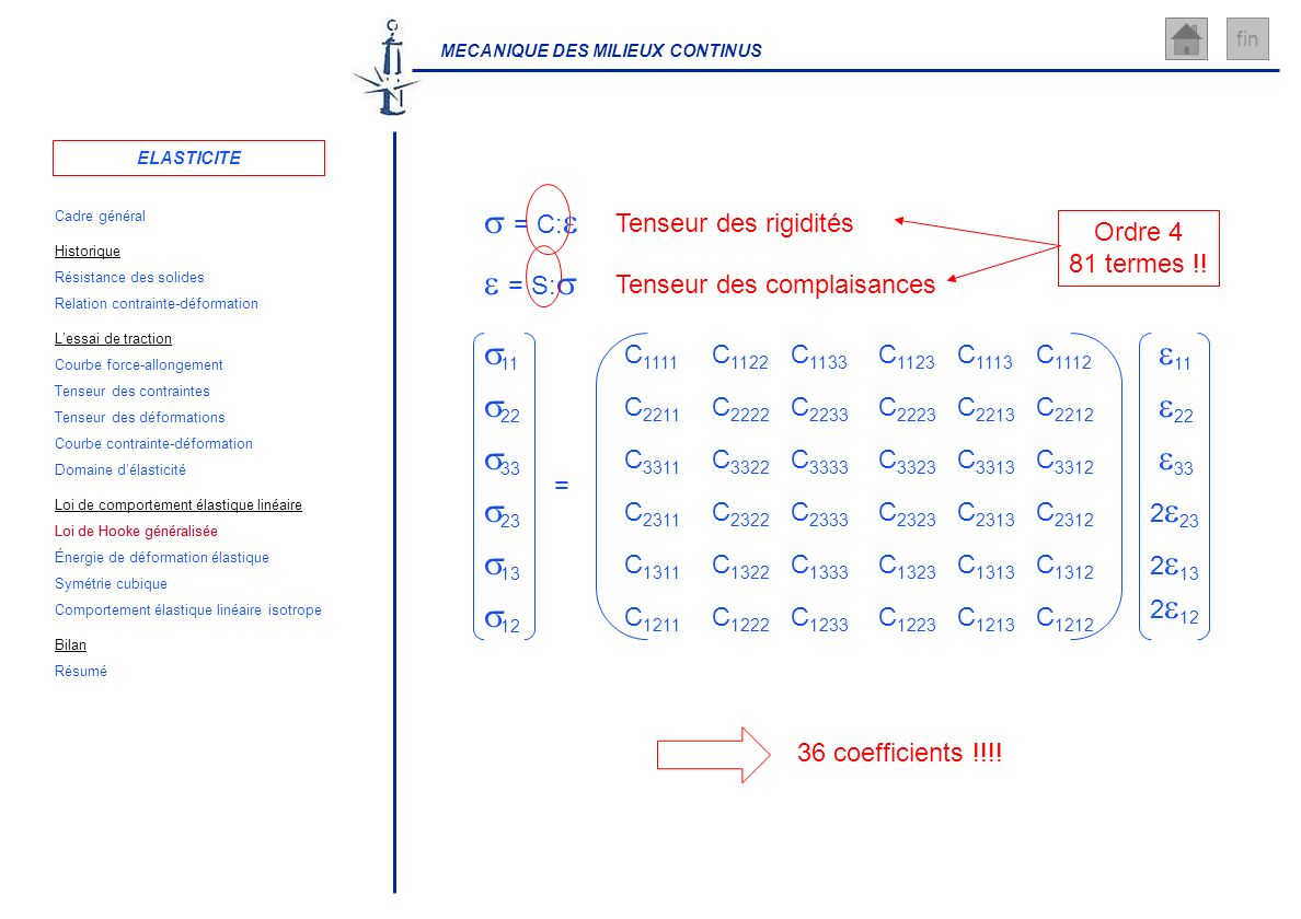 MECANIQUE DES MILIEUX CONTINUS fin = C: = S: Tenseur des rigiditésTenseur des complaisances 36 coefficients !!!! Ordre 4 81 termes !! 11 = 22 33 23 13