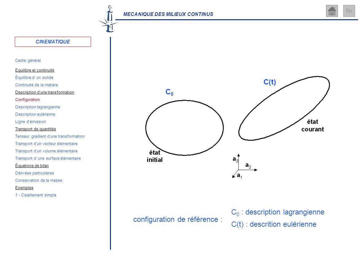 MECANIQUE DES MILIEUX CONTINUS fin configuration de référence : C 0 : description lagrangienne C(t) : descrition eulérienne C0C0 C(t) CINEMATIQUE Cadr