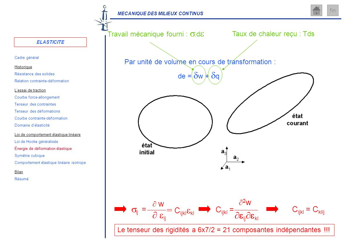 MECANIQUE DES MILIEUX CONTINUS fin Le tenseur des rigidités a 6x7/2 = 21 composantes indépendantes !!! de = w + q Par unité de volume en cours de tran