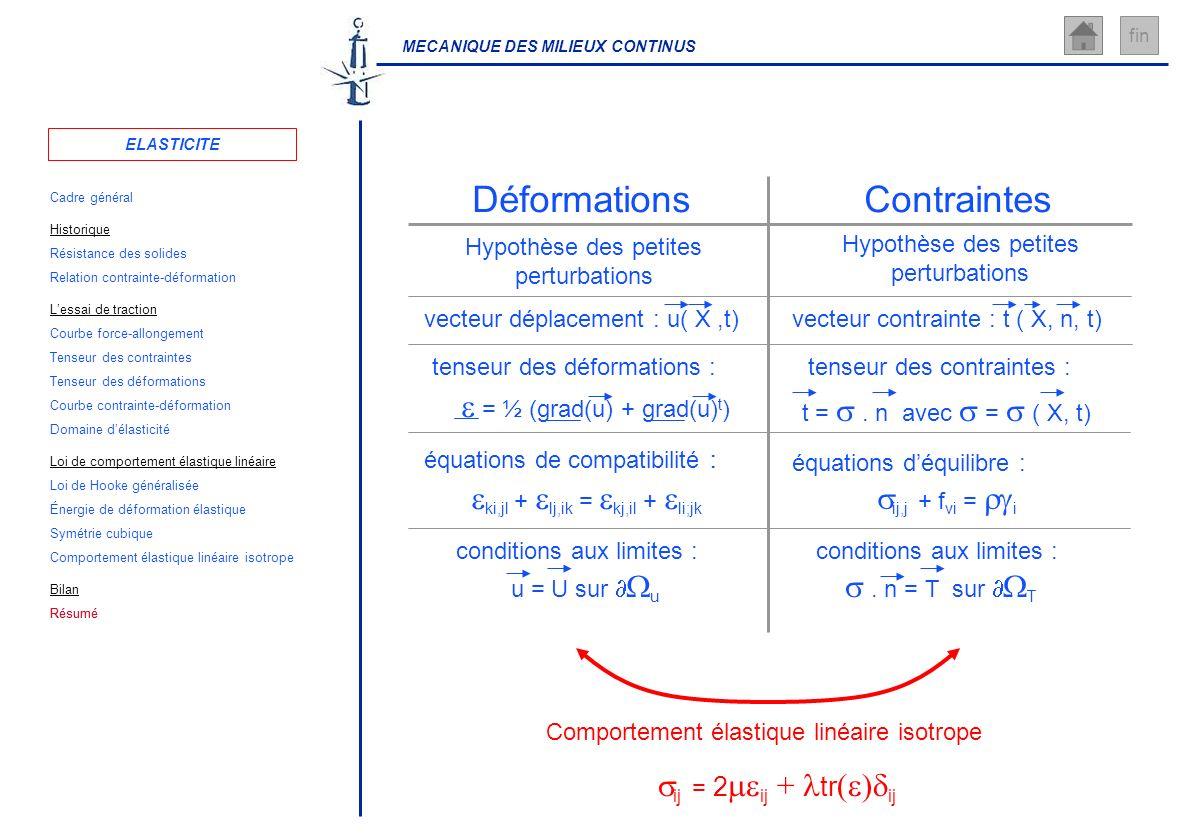 MECANIQUE DES MILIEUX CONTINUS fin ij = 2 ij + tr ( ) ij ContraintesDéformations Hypothèse des petites perturbations Hypothèse des petites perturbatio