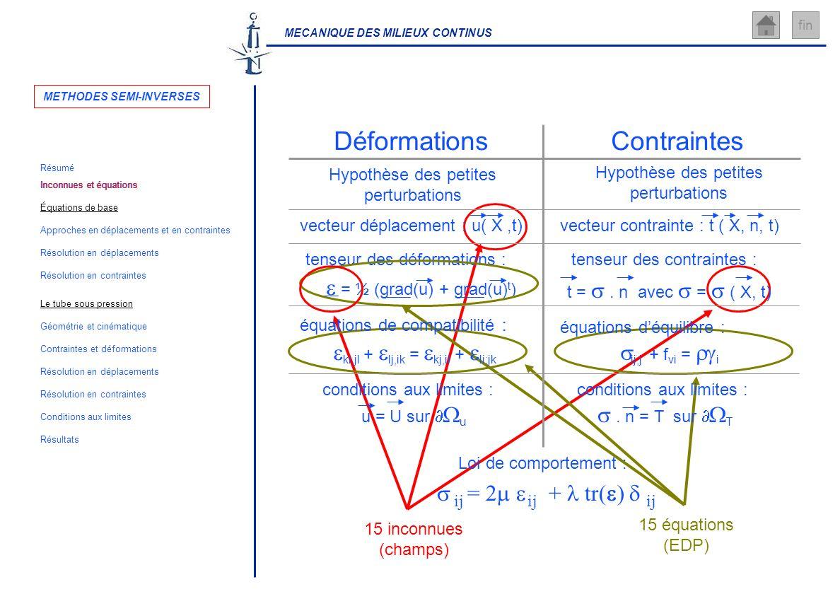 MECANIQUE DES MILIEUX CONTINUS fin 15 inconnues (champs) 15 équations (EDP) ContraintesDéformations Hypothèse des petites perturbations Hypothèse des