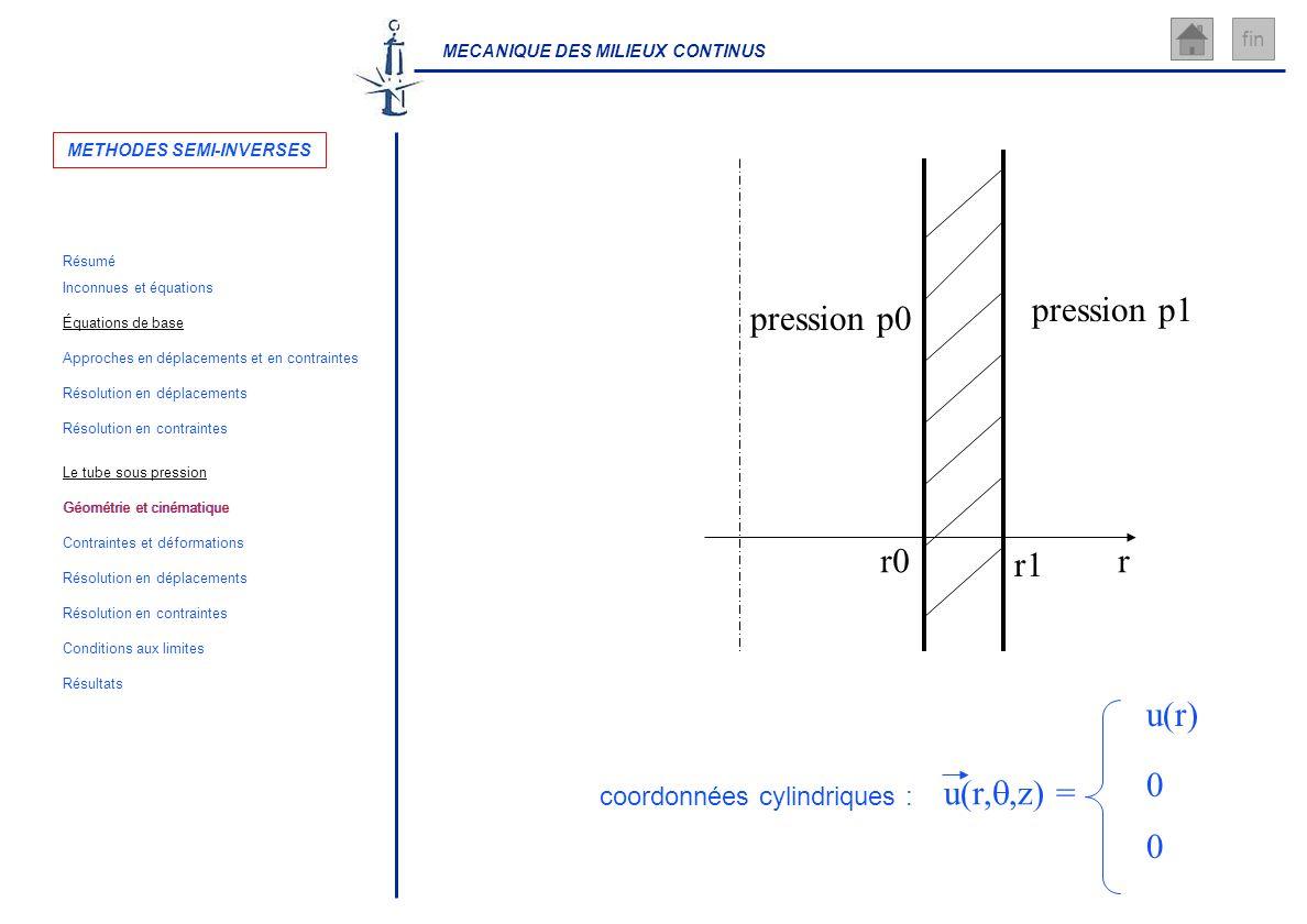MECANIQUE DES MILIEUX CONTINUS fin rr0 r1 coordonnées cylindriques : pression p0 pression p1 u(r,,z) = u(r) 0 0 METHODES SEMI-INVERSES Inconnues et éq
