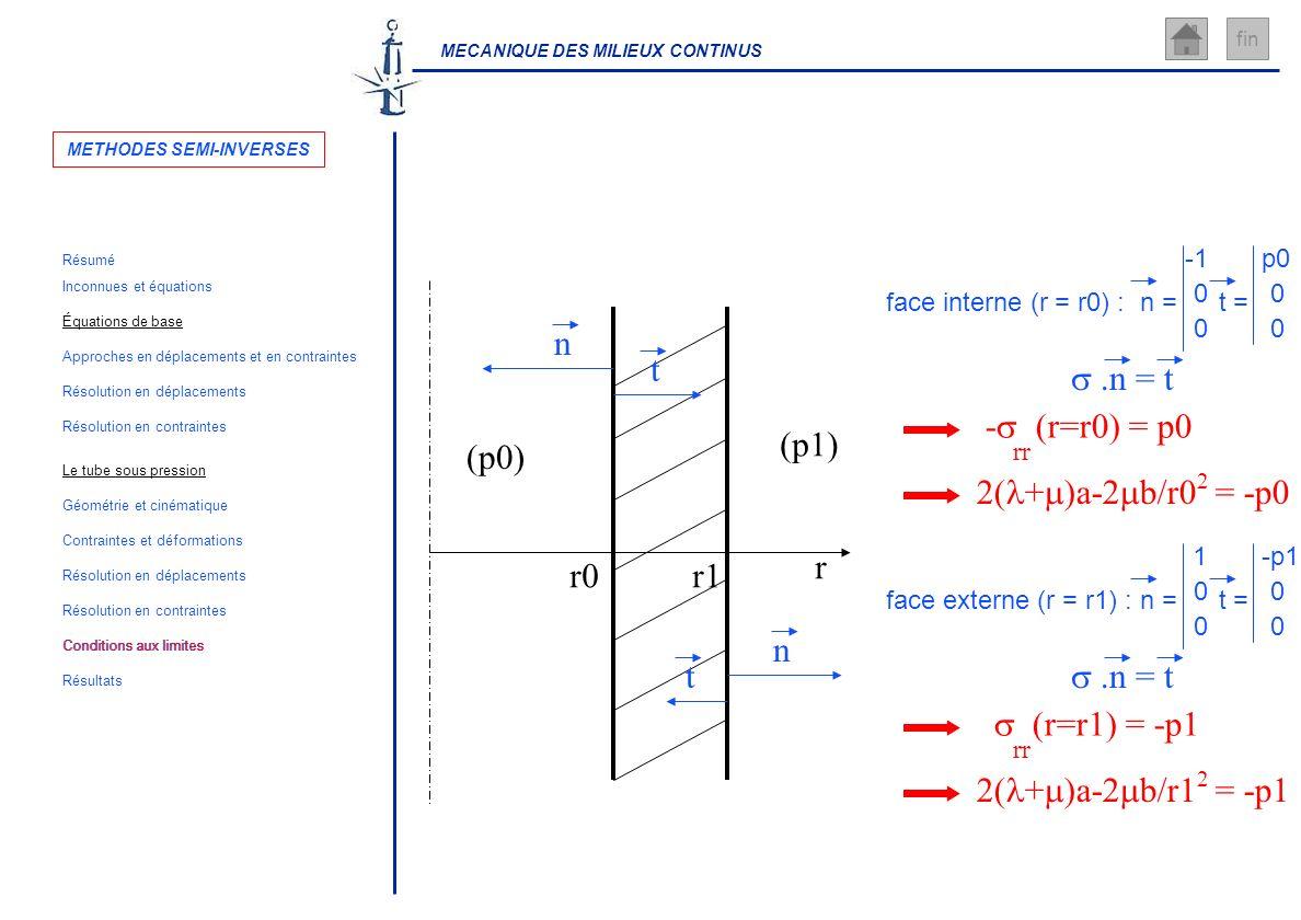 MECANIQUE DES MILIEUX CONTINUS fin face interne (r = r0) : - (r=r0) = p0 rr 2( + )a-2 b/r0 = -p0 2 r r0r1 (p0) (p1) face externe (r = r1) : (r=r1) = -