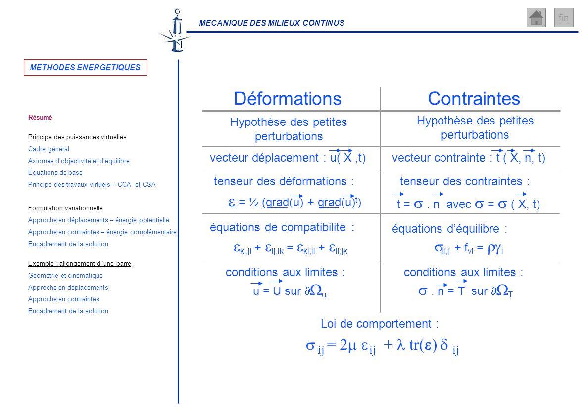 MECANIQUE DES MILIEUX CONTINUS fin ContraintesDéformations Hypothèse des petites perturbations Hypothèse des petites perturbations équations de compat