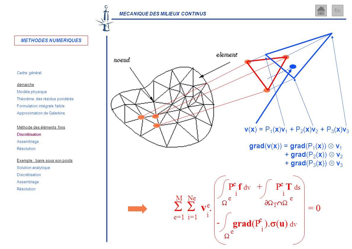 MECANIQUE DES MILIEUX CONTINUS fin v(x) = P 1 (x)v 1 + P 2 (x)v 2 + P 3 (x)v 3 grad(v(x)) = grad(P 1 (x)) v 1 + grad(P 2 (x)) v 2 + grad(P 3 (x)) v 3