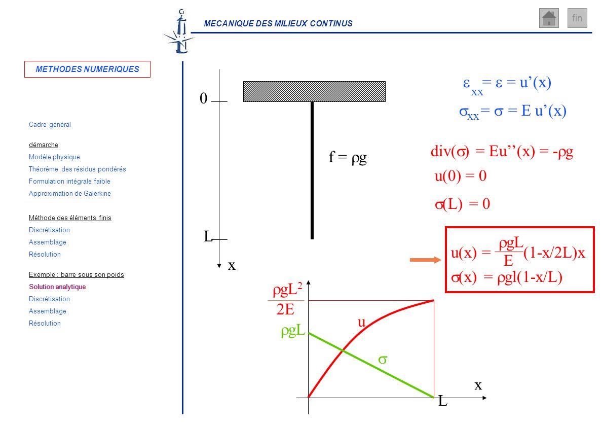 MECANIQUE DES MILIEUX CONTINUS fin x L 0 = = u(x) = = E u(x) xx div( ) = Eu(x) = - g u(0) = 0 (L) = 0 u(x) = (1-x/2L)x (x) = gl(1-x/L) f = g gL E u x
