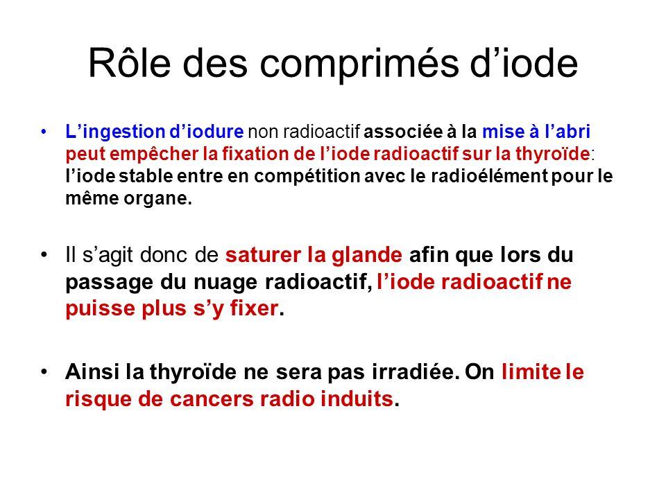 Pour être pleinement efficace,… l administration d iode doit avoir lieu dès lalerte donnée, avant la propagation du nuage radioactif (taux de protection sup.