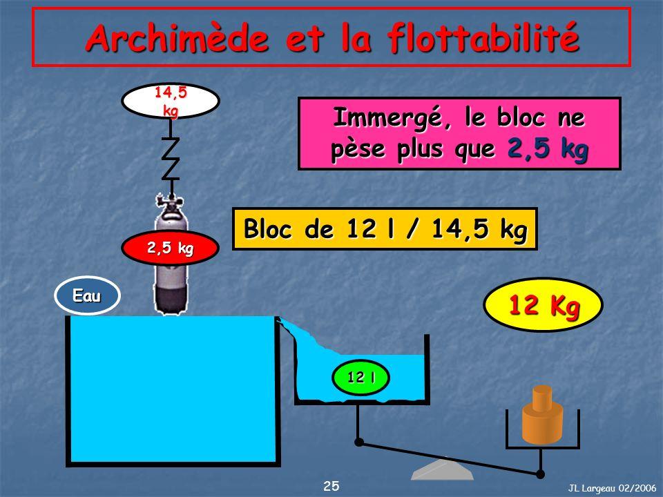 JL Largeau 02/2006 25 Archimède et la flottabilité 12 Kg Bloc de 12 l / 14,5 kg 14,5 kg 2,5 kg 12 l Immergé, le bloc ne pèse plus que 2,5 kg Eau