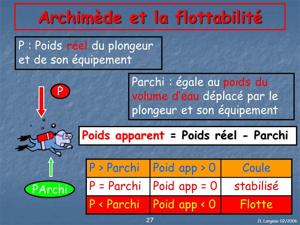 JL Largeau 02/2006 27 Archimède et la flottabilité P PArchi P : Poids réel du plongeur et de son équipement Parchi : égale au poids du volume deau dép
