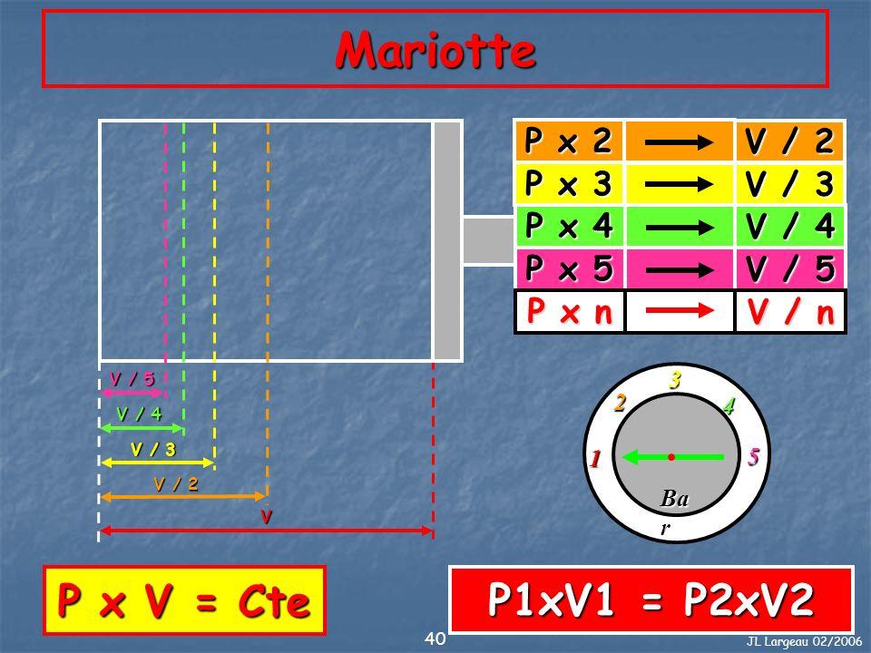 JL Largeau 02/2006 40 Mariotte 2 5 4 1 3 V / 5 V / 4 V / 3 V / 2 Ba r V P x V = Cte P x 2 V / 2 P x 3 V / 3 P x 4 V / 4 P x 5 V / 5 P x n V / n P1xV1
