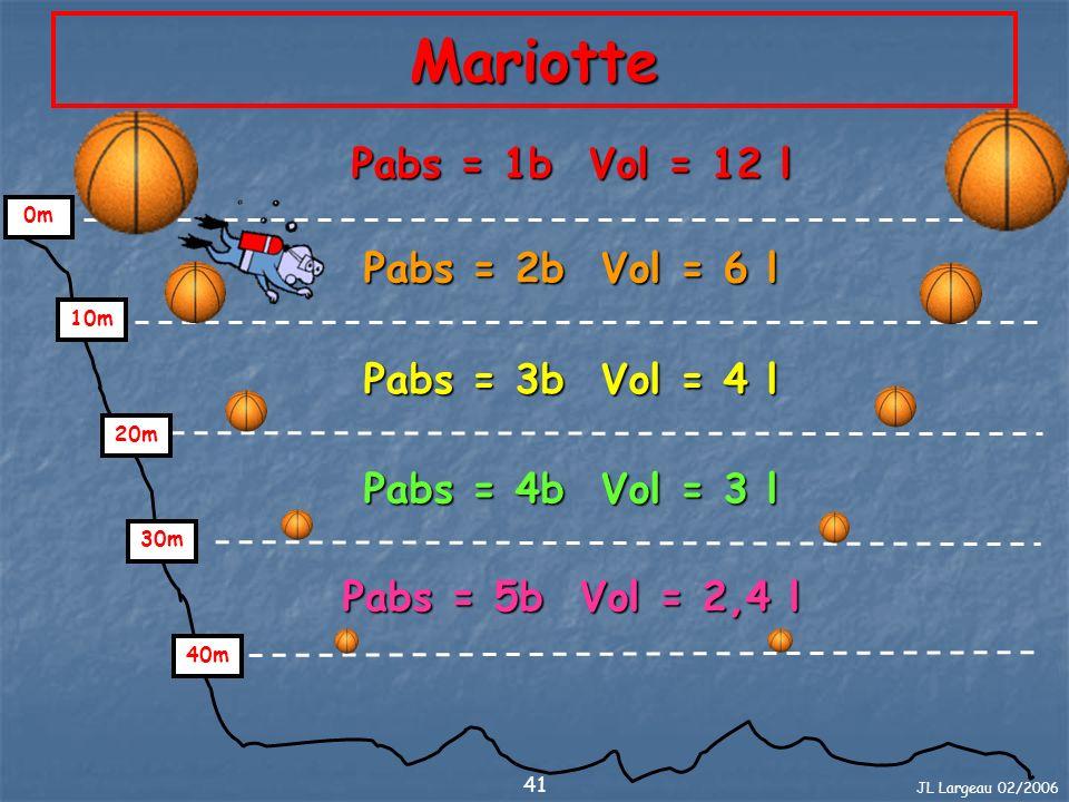 JL Largeau 02/2006 42 Mariotte Résumé Le volume varie inversement de la pression qui lui est appliquée et par conséquent de la profondeur.