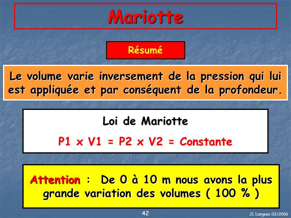 JL Largeau 02/2006 42 Mariotte Résumé Le volume varie inversement de la pression qui lui est appliquée et par conséquent de la profondeur. Loi de Mari
