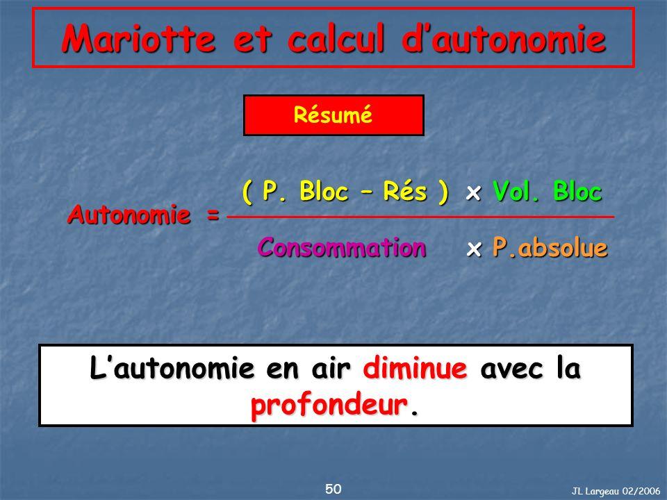 JL Largeau 02/2006 50 Mariotte et calcul dautonomie Résumé Autonomie = ( P. Bloc – Rés ) Consommation x Vol. Bloc x P.absolue Lautonomie en air diminu