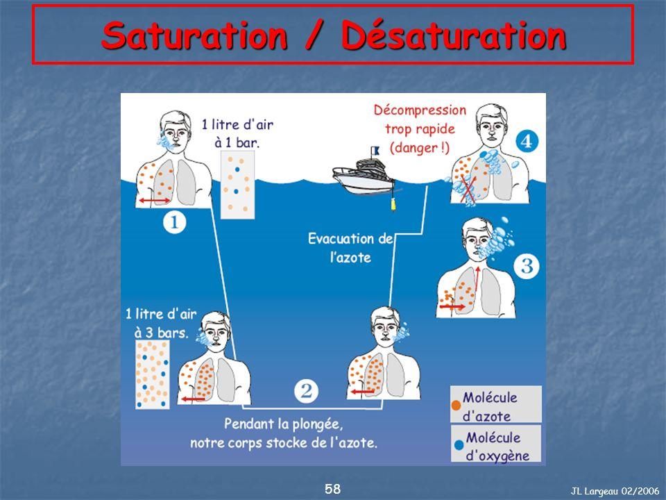 JL Largeau 02/2006 59 Dalton, pression partielle Lair est composé de : Lair est composé de : 79,00 % dazote (N2) 20,90 % doxygène (O2) 0,03 % de gaz carbonique (CO2) 0,07 % de gaz rares Par simplification des calculs, admettons : Par simplification des calculs, admettons : 80 % dazote (N2) 20 % doxygène (O2) Ces différents gaz auront une action sur lorganisme suivant la pression à laquelle ils sont respirés.