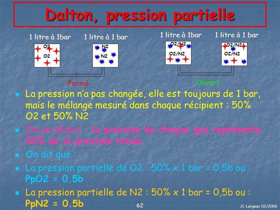 JL Largeau 02/2006 63 Dalton, pression partielle A température donnée, la pression dun mélange gazeux est égale à la somme des pressions quauraient chacun de ces gaz sils occupaient seuls le volume total.