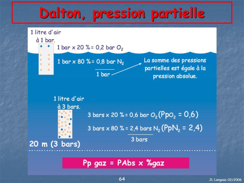 JL Largeau 02/2006 65 Exercice 10 Dans notre vie de tous les jours : Lair respiré est à 1bar, il y a : (80% N2 et 20% O2) Calculez les pressions partielles.