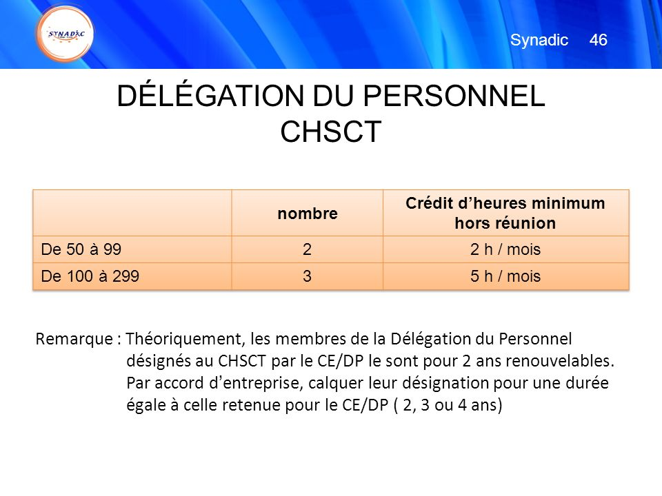 46 Remarque : Théoriquement, les membres de la Délégation du Personnel désignés au CHSCT par le CE/DP le sont pour 2 ans renouvelables. Par accord den