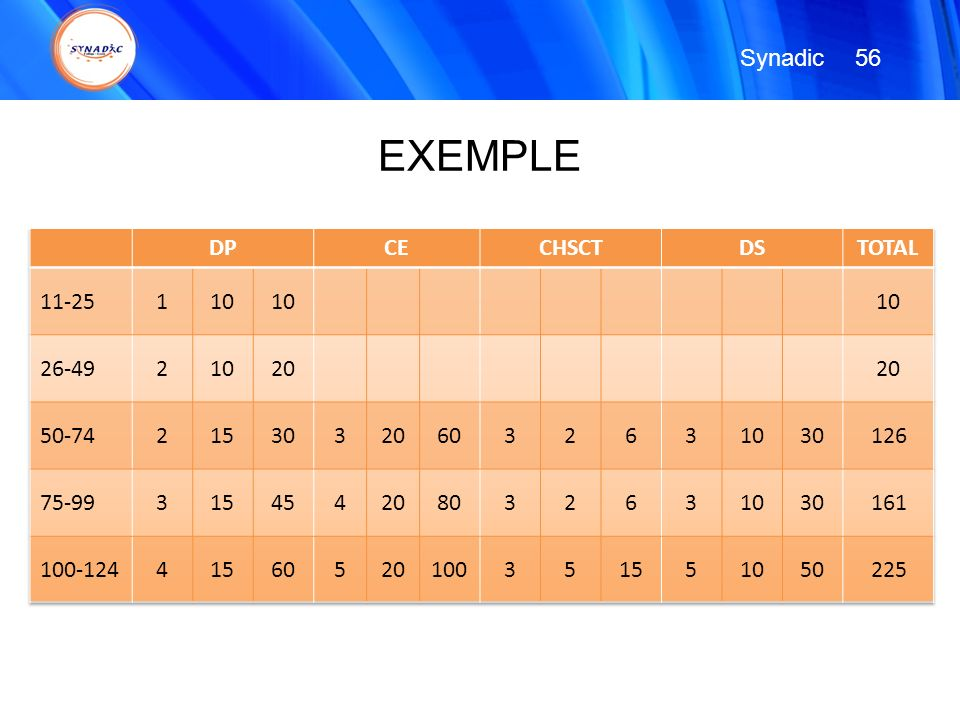 56 Synadic EXEMPLE