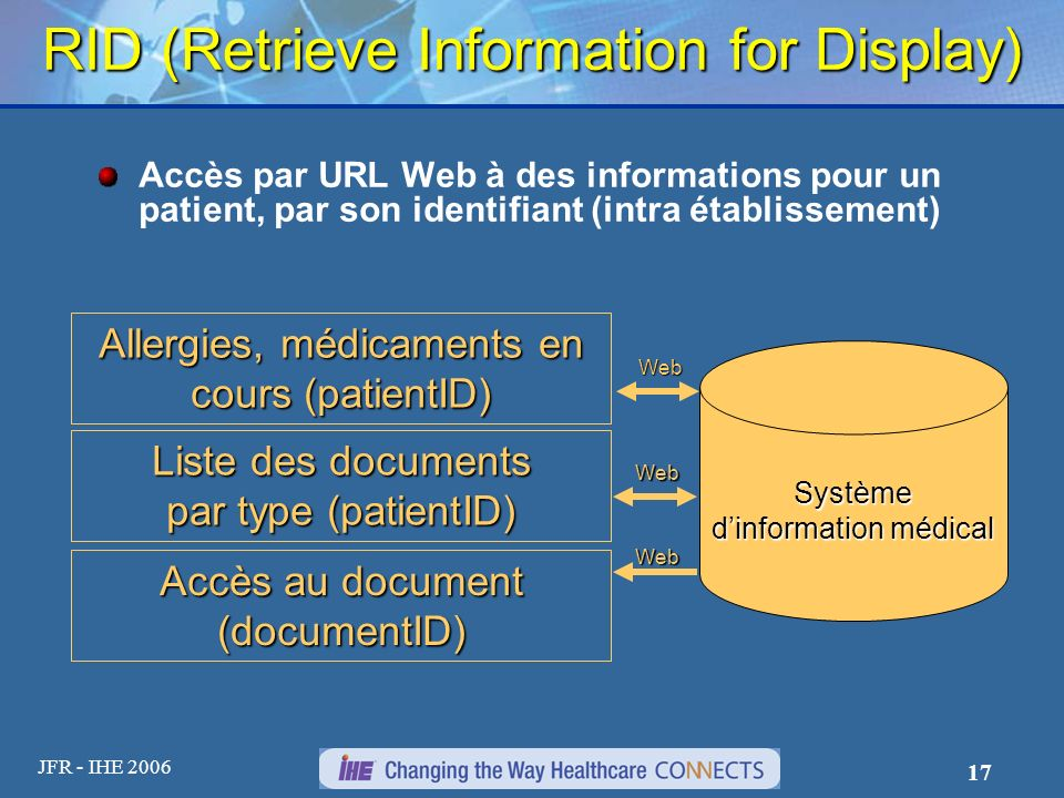 JFR - IHE 2006 17 RID (Retrieve Information for Display) Accès par URL Web à des informations pour un patient, par son identifiant (intra établissement) Liste des documents par type (patientID) Système dinformation médical Web Accès au document (documentID) Web Allergies, médicaments en cours (patientID) Web